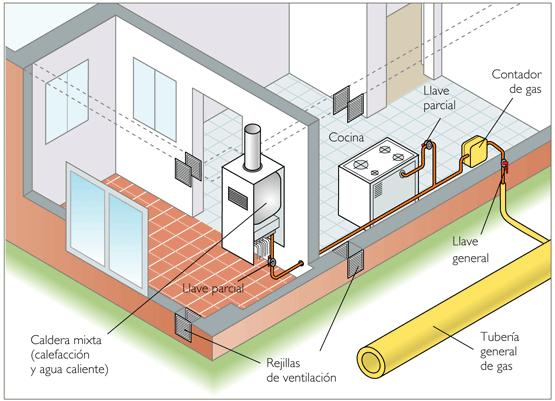 Gas - Calefaccion de gas o electrica ...